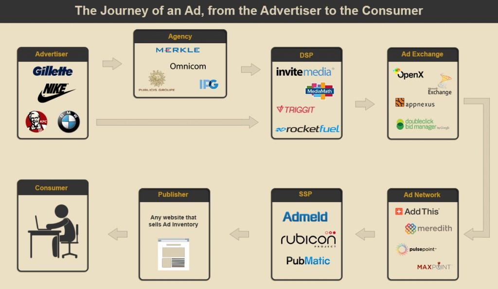The Programmatic Ad Journey