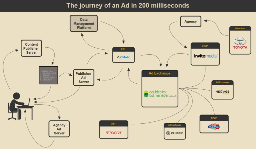 Programmatic Advertising - A Confusing Process