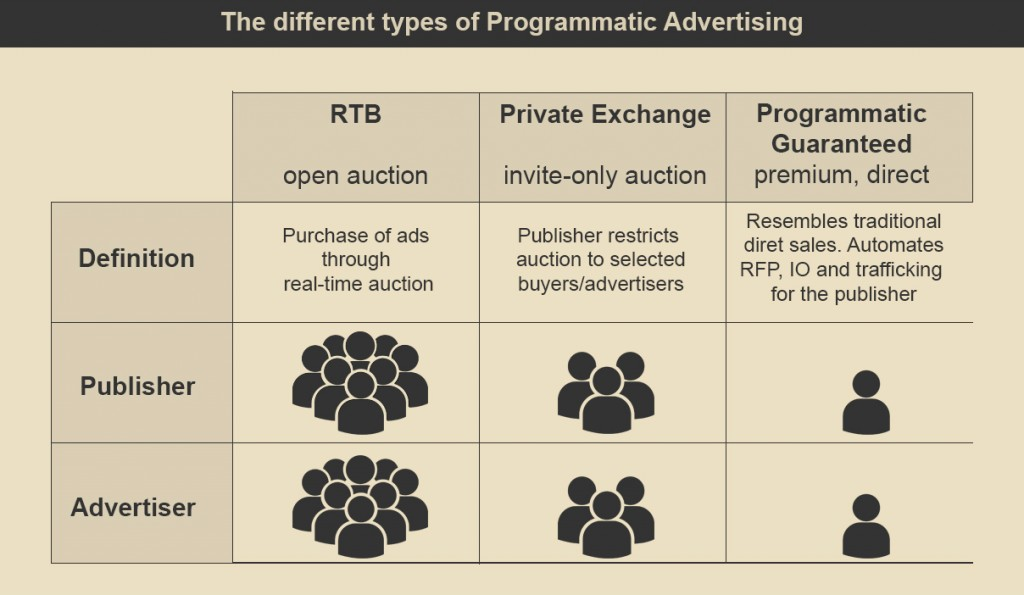 Types Of Programmatic Advertising