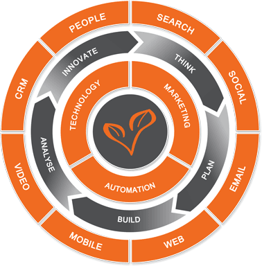 Digital Marketing Services Wheel Image