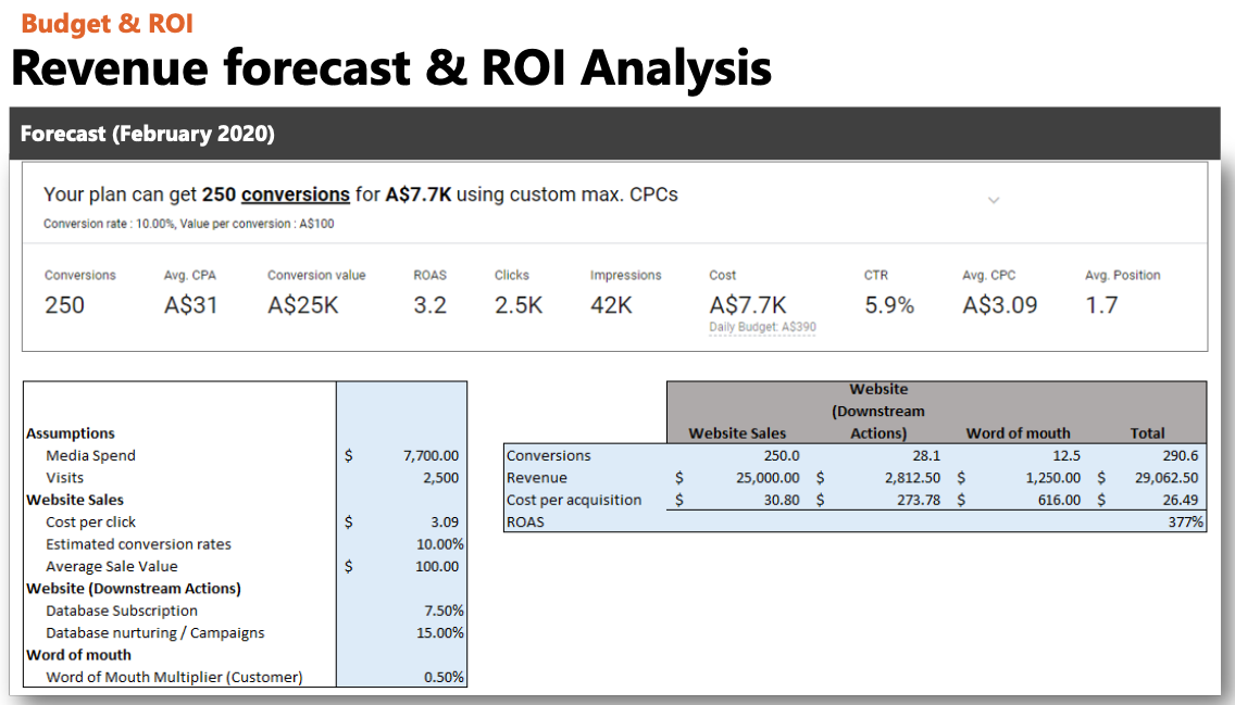 Revenue Forecast and ROI Analysis