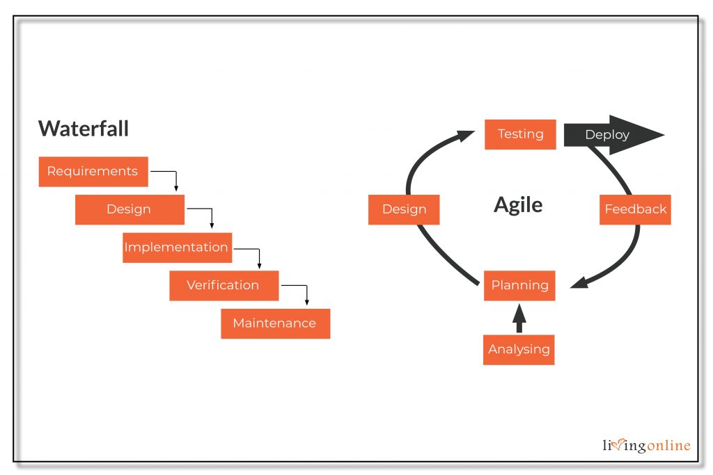 waterfall vs agile method