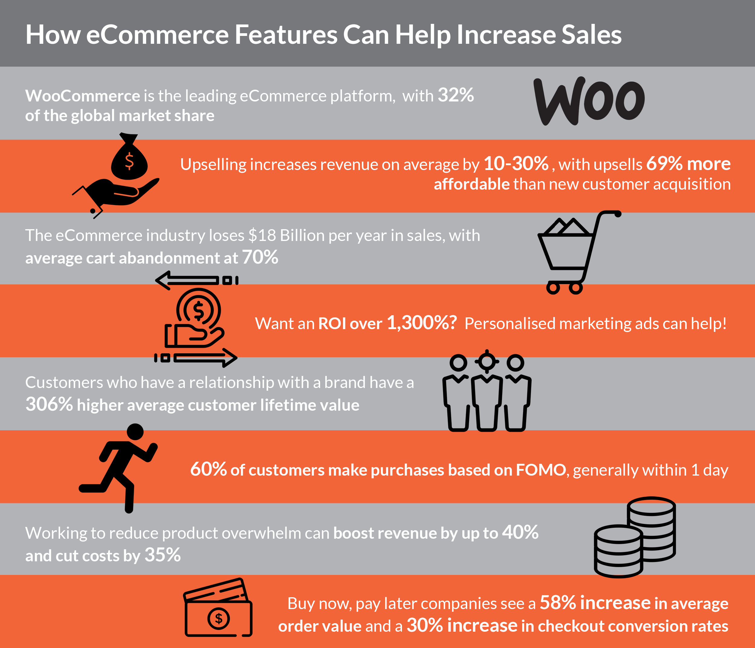 how ecommerce can increase sales