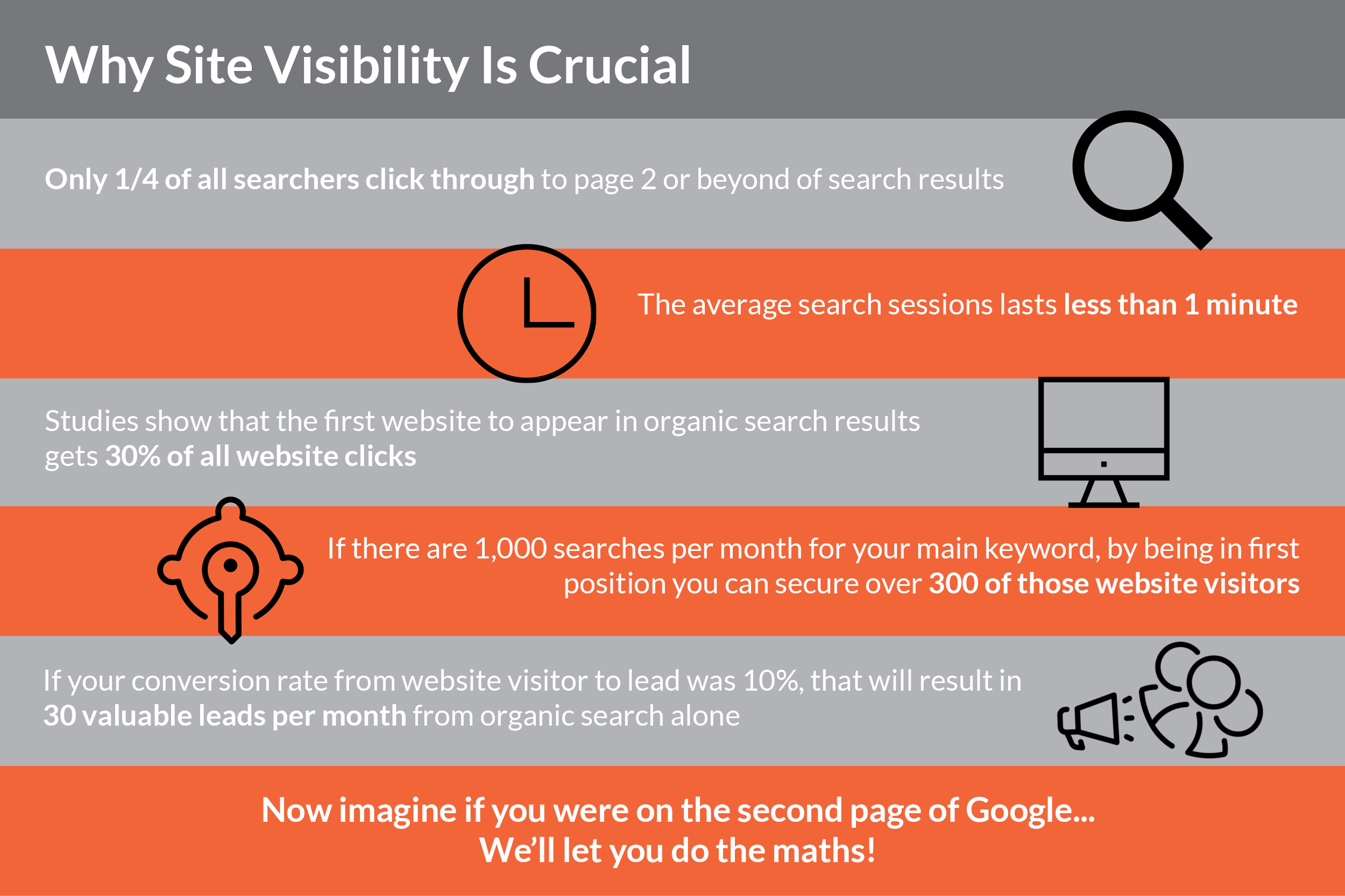 why site visibility is crucial