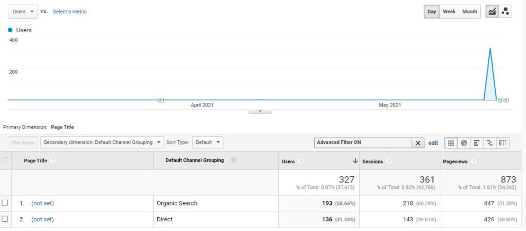 Direct and Organic Spam traffic