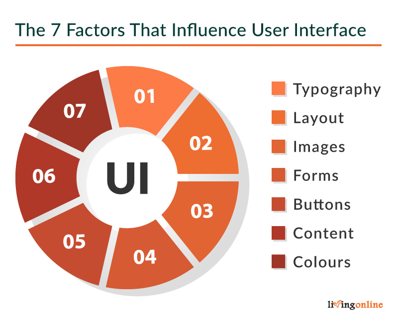 A pie chart made up of the 7 factors that influence User Interface