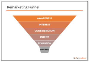 Image of Remarketing Funnel
